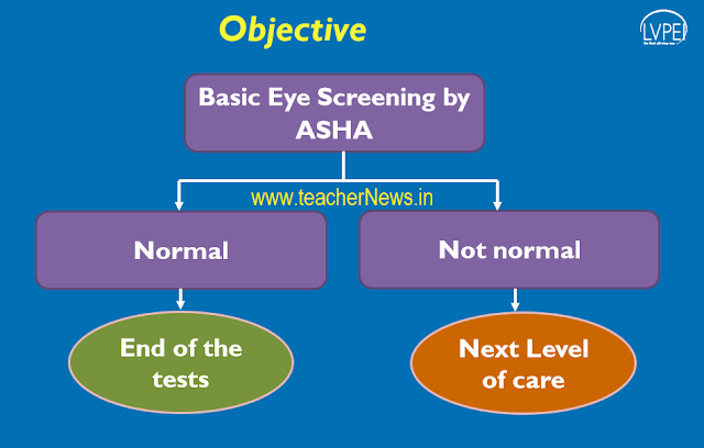 YSR Kanti Velugu Basic Eye Screening Test (BEST) for ASHA workers in Schools - Guidelines in Telugu