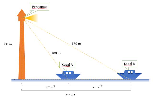 Contoh Soal Pythagoras dan Pembahasannya