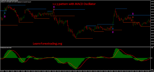 1-2-3 pattern with MACD Oscillator