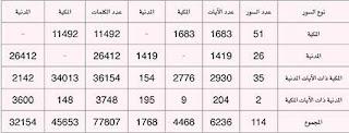 احصائيات عدد كلمات و سور المكي و المدني في القرآن الكريم