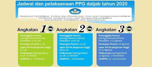 telah dinyatakan memenuhi syarat sebagai calon mahasiswa PPG Dalam Jabatan me JADWAL PPG DALAM JABATAN TAHUN 2020