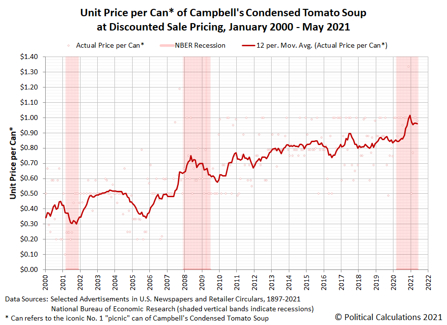 Unit Price per Can of Campbell's Condensed Tomato Soup at Discounted Sale Pricing, January 2000 - May 2021