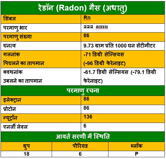 Radon-gas-ke-upyog, Radon-gas-ke-tathy, Radon-gas-ke-gun, रेडॉन-गैस-के-गुण, रेडॉन-गैस-के-उपयोग, रेडॉन-गैस-के-रोचक-तथ्य, रेडॉन-गैस
