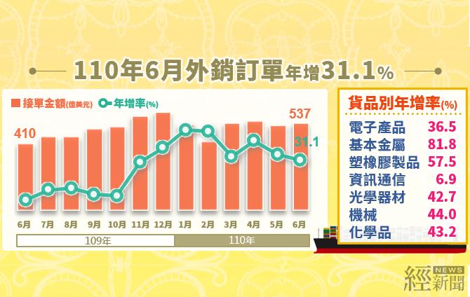 6月外銷訂單連16紅  創歷年同月新高