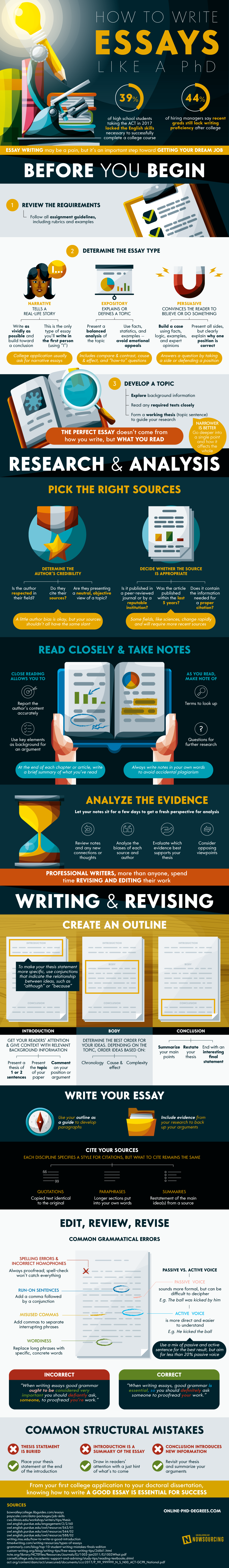 How to Write a Perfect Essay Like a Ph.D. #infographic