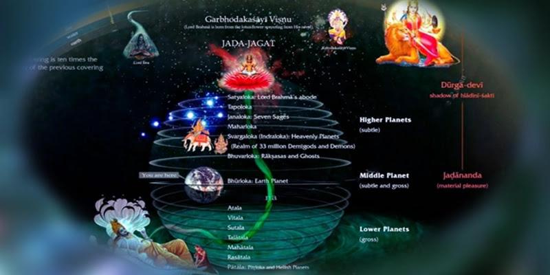 Kosmologi Hindu di berbagai Sastra Veda dan Purana