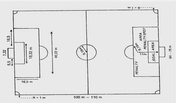 Peraturan Permainan Sepak Bola Tentang Bentuk Dan Ukuran Lapangan