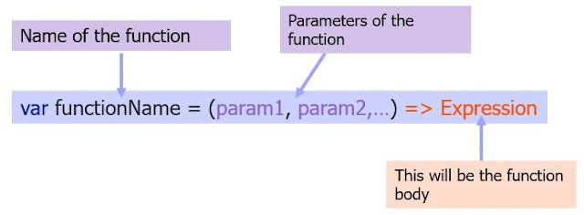 Syntax of Arrow Function