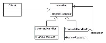 Design Pattern - Chain of Responsabilities
