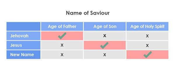 Name of Savior