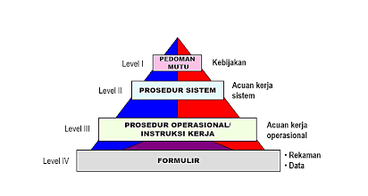 hierarki dokumen sistem manajemen