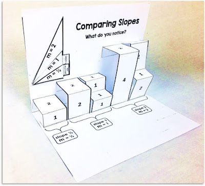 Comparing Slope Foldable
