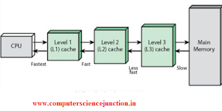 types of cache memory