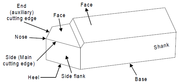 geometry of single point cutting tool