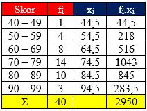 Cara Menentukan Rata-rata Data Berkelompok