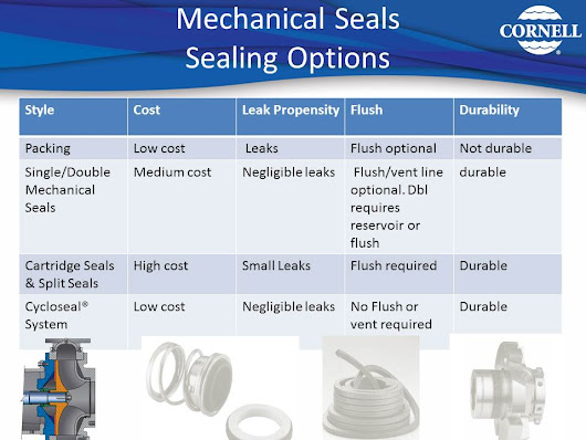 Packing vs Mechanical Seal