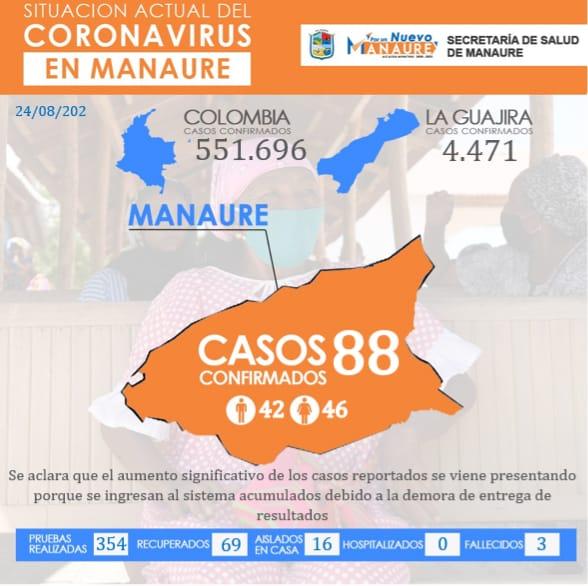 hoyennoticia.com, Así va el COVID-19 en Manaure-Guajira
