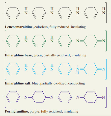Gambar polimer Polianilin ada dalam berbagai bentuk dengan berbagai tingkat oksidasi. Salah satu bentuknya adalah konduktor.