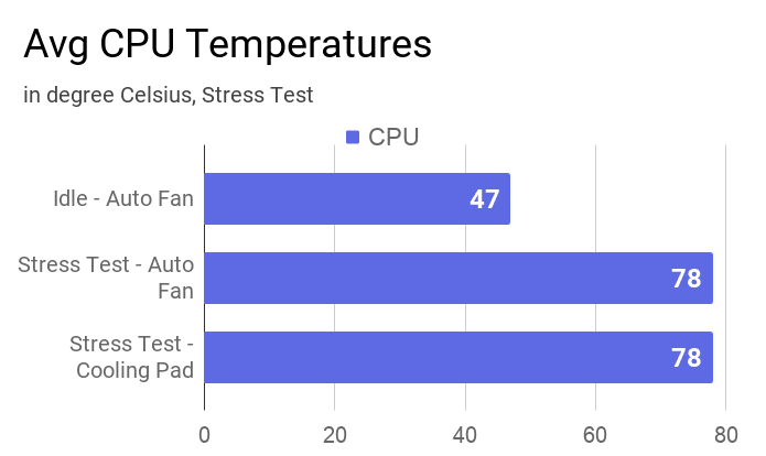 A chart on the CPU temperatures during different stress tests and at idle.