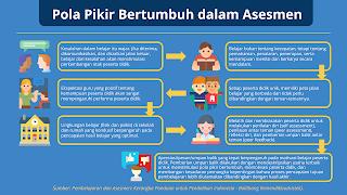 Pola Pikir Bertumbuh pada Asesmen pun perlu terus dipertimbambangkan sebagai landasan guru dan peserta didik dalam melakukan asesmen.