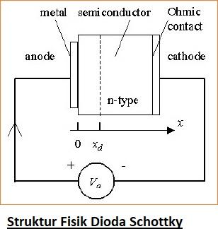 Dioda Schottky Prinsip Kerja dan Aplikasinya