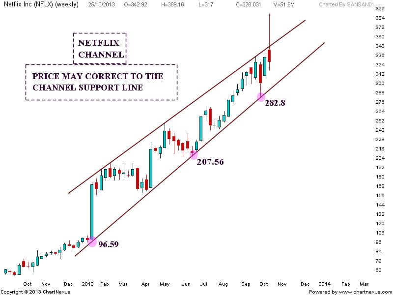stock market chart analysis  netflix channel and negative