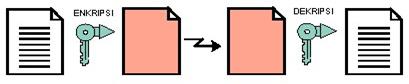 Gambar 4.5. Enkripsi Simetris