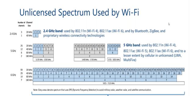 WiFi-6E 6GHz- WiFi Spectrum, Cisco Networking, Cisco Tutorial and Material, Cisco Learning, Cisco Career, Cisco Guides, Cisco Preparation, Cisco WiFi