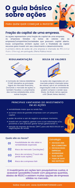 Infográfico sobre Tudo O Que Você Precisa Saber Sobre Ações para Começar a Investir