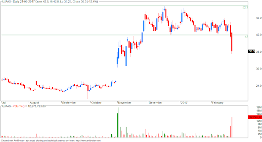 UJAAS - good example of stock forming support and then breaking it