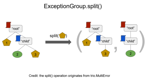 Splitting exception groups with .split()