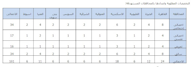 وزارة التضامن الاجتماعى بالقاهره والجيزه والاسكندريه والشرقيه