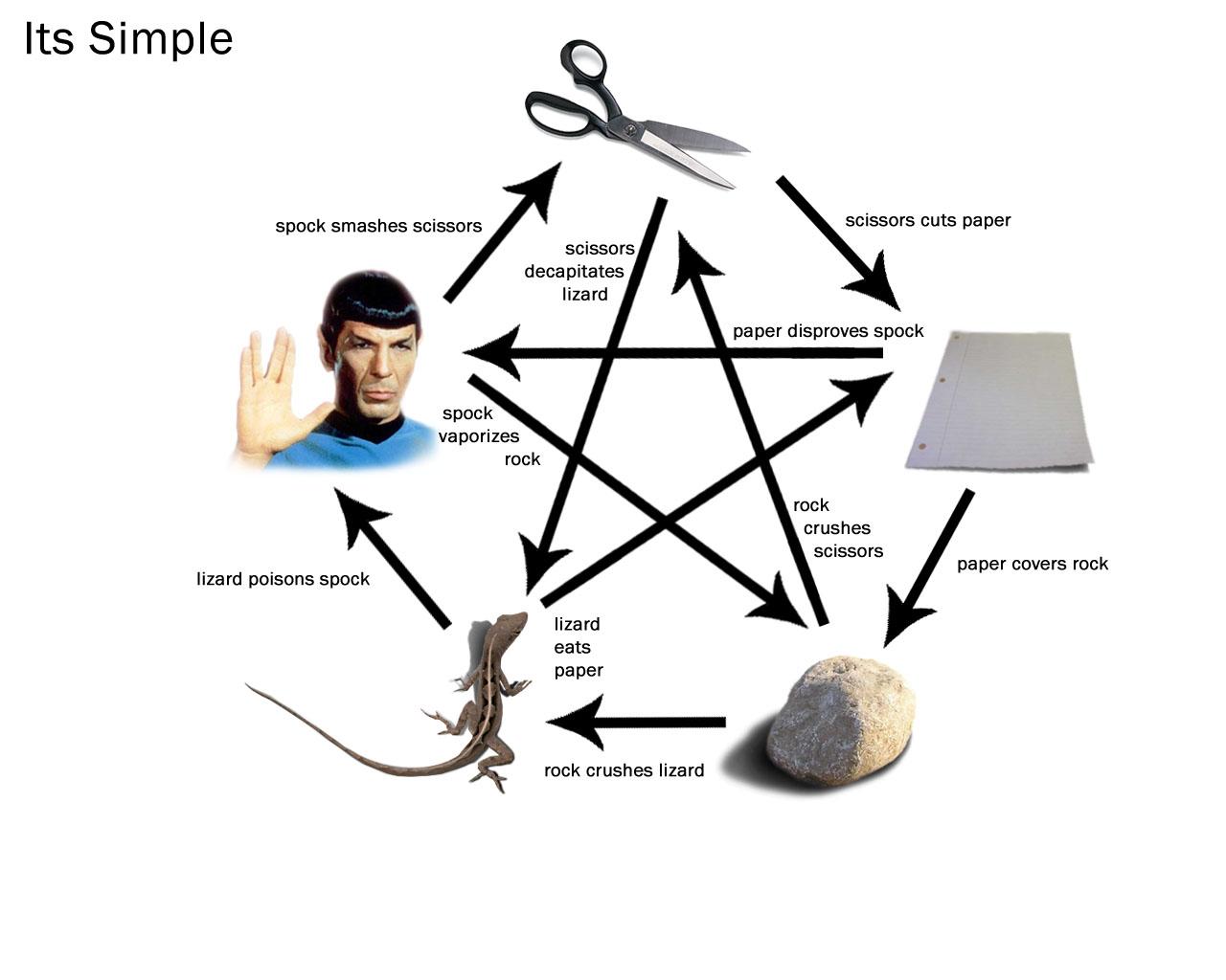 Piedra papel lagarto spock tijeras bing bang theory