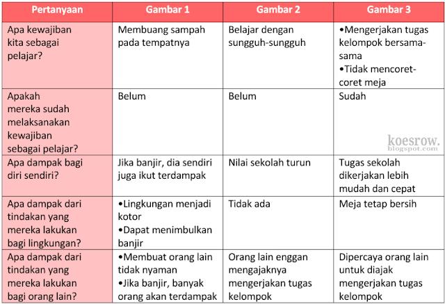 Kunci Jawaban Kelas 6 Tema 3 Halaman 92