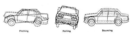 jenis - jenis gerakan oskilasi pada mobil