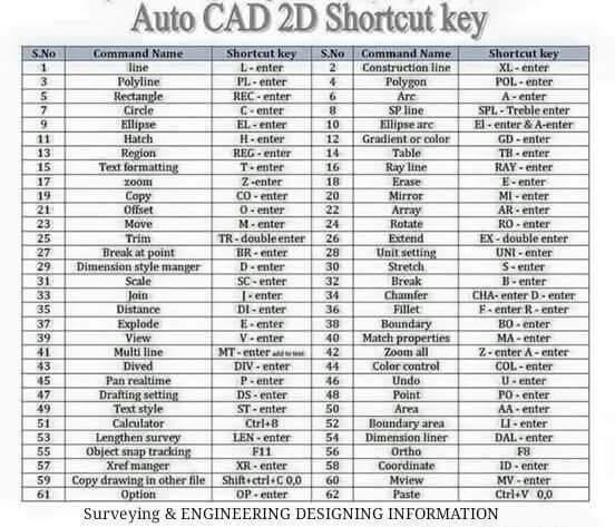Simbol Dan Fungsi Perintah Command Dalam AutoCAD