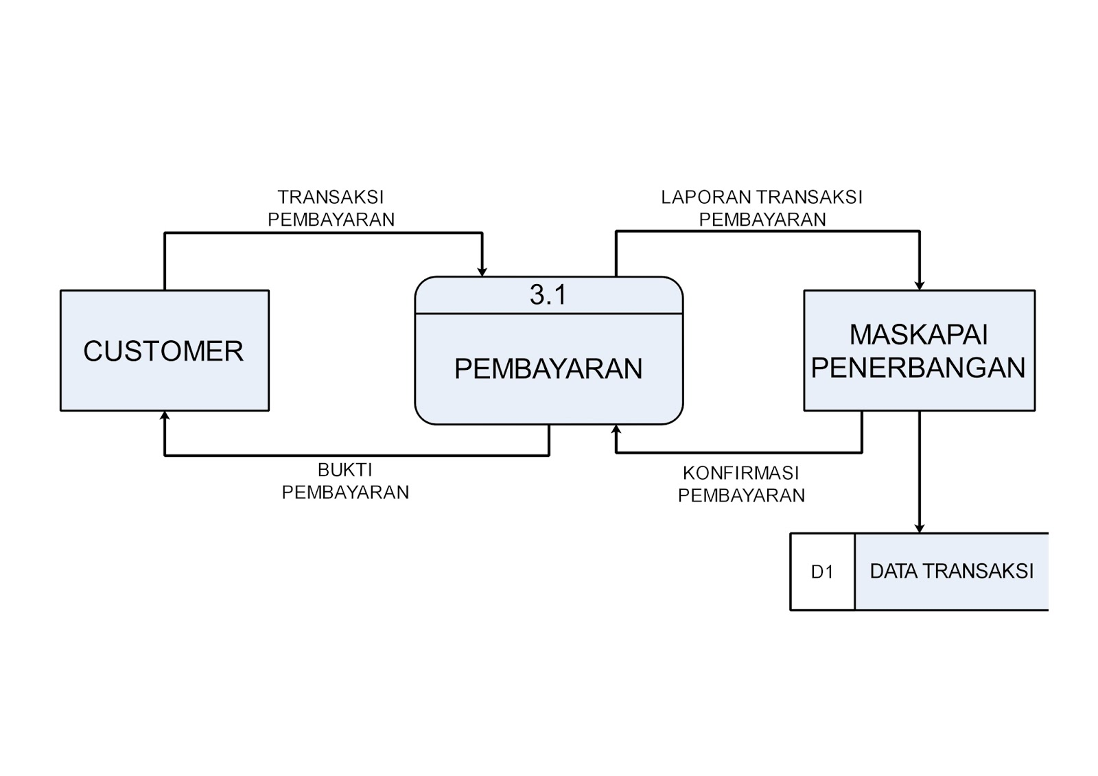 Rancangan data flow diagram data flow diagram level 2 pembayaran ccuart Gallery