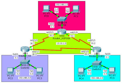 Cara Konfigurasi 3 Router Melalui Port Serial di Packet Tracer
