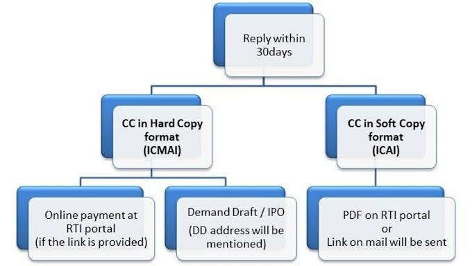 FAQ on certified copies under RTI