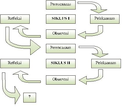 Contoh jurnal bahasa indonesia smp gambar 2 siklus ptk model kemmis dan taggart ccuart Gallery