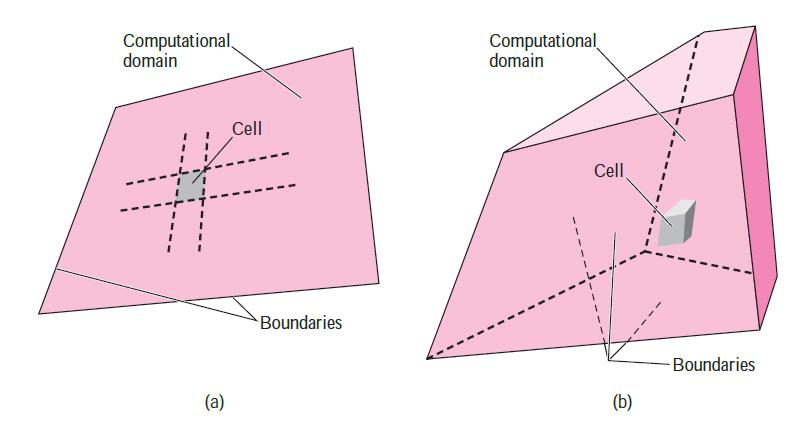 cell & computational domain