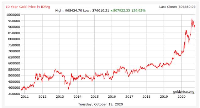 Kenaikan emas 10 tahun terakhir