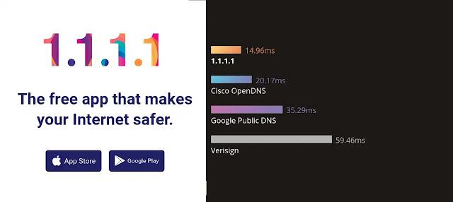 Make your Computer Internet and Google Chrome use Good DNS - Techzost blog