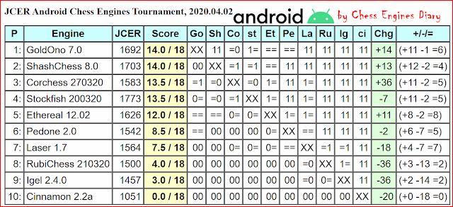 JCER chess engines for Android - Page 2 02042020.androidChessEngines%2BTourn