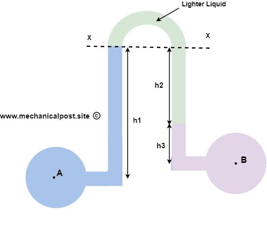 Inverted manommeter