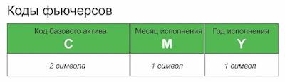 Коды фьючерсных контрактов