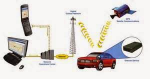 Ada banyak cara di mana perangkat ini dapat mengirimkan data lokasi. Hal ini dapat mengirim data langsung ke server pusat dengan menggunakan built-in perangkat lunak atau ke komputer menggunakan internet melalui satelit komunikasi, radio atau bahkan jaringan telepon selular, yang disebut GPRS.