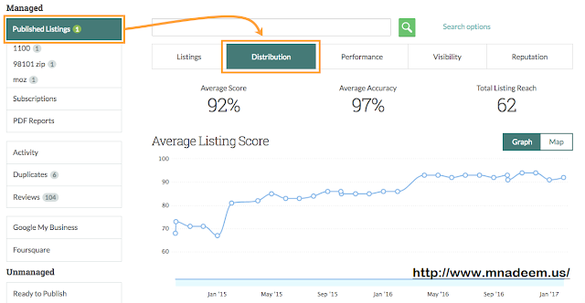 Moz Local Listing Score
