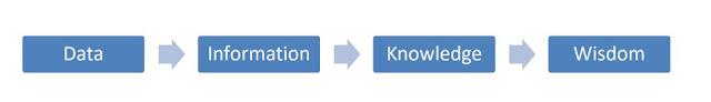Information – Knowledge Conundrum