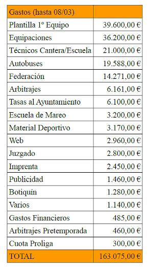Presupuesto Aranjuez